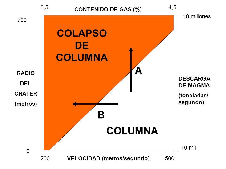 COLAPSO DE COLUMNA A B COLUMNA VELOCIDAD (metros/segundo)