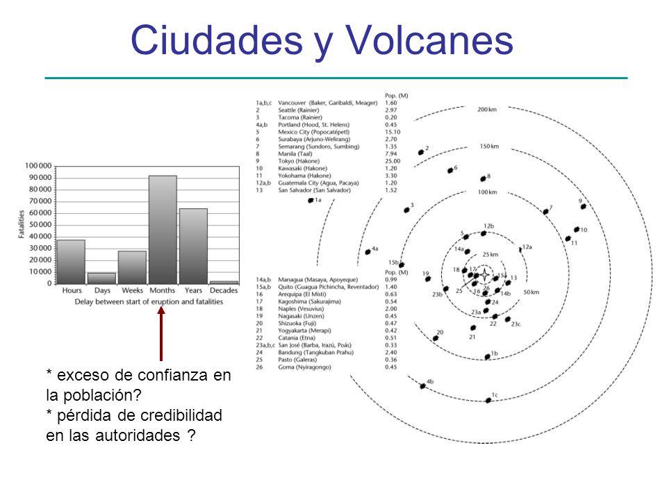 Ciudades y Volcanes * exceso de confianza en la población