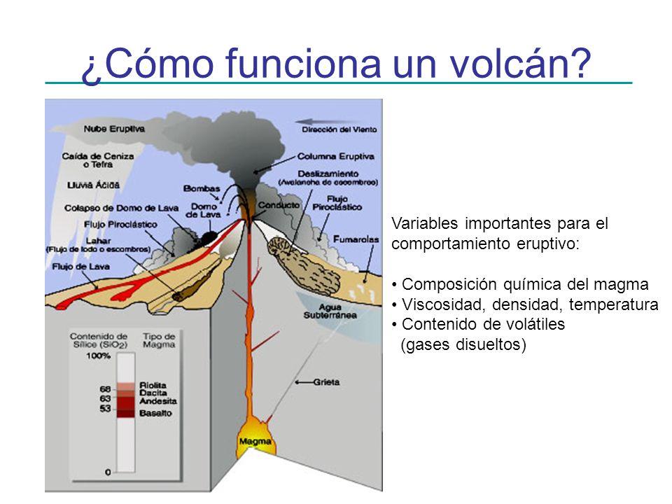 ¿Cómo funciona un volcán