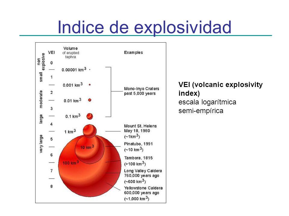 Indice de explosividad
