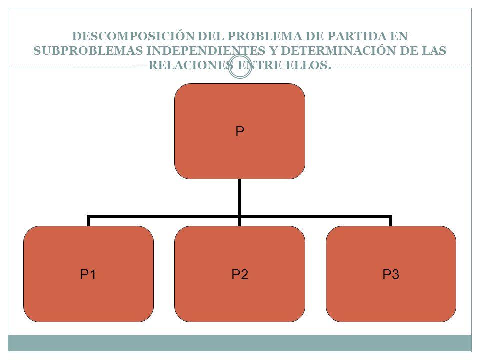 DESCOMPOSICIÓN DEL PROBLEMA DE PARTIDA EN SUBPROBLEMAS INDEPENDIENTES Y DETERMINACIÓN DE LAS RELACIONES ENTRE ELLOS.