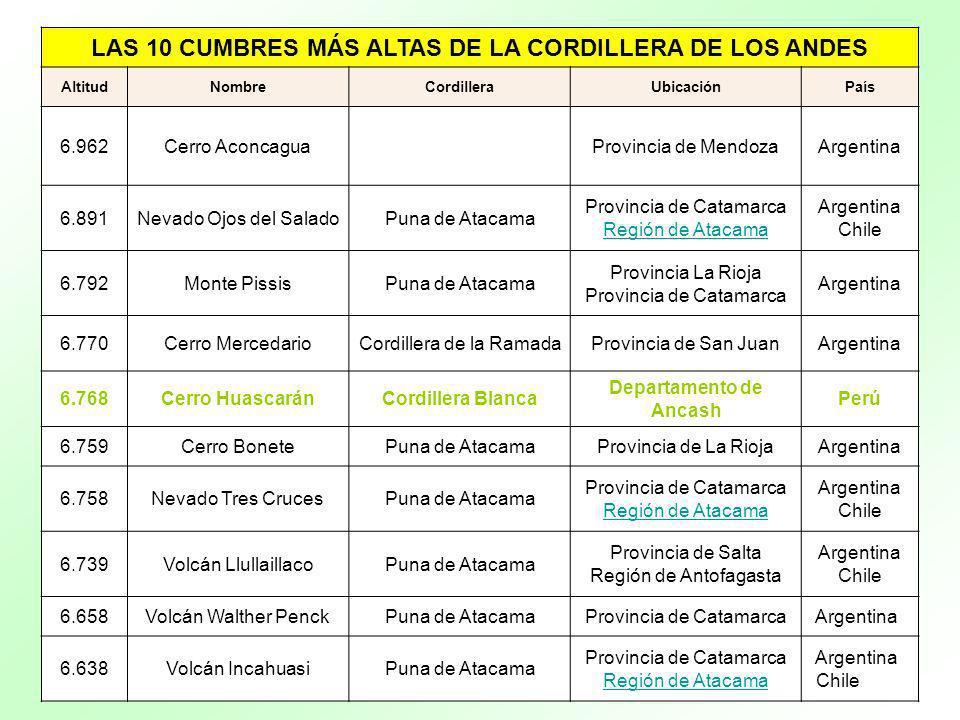 LAS 10 CUMBRES MÁS ALTAS DE LA CORDILLERA DE LOS ANDES
