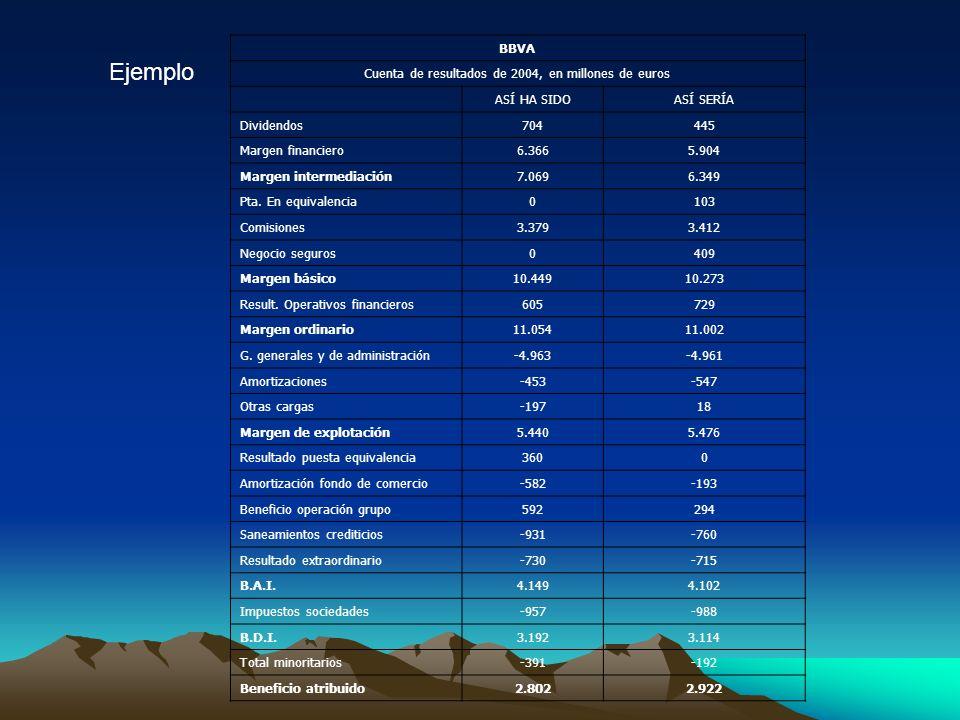 Cuenta de resultados de 2004, en millones de euros
