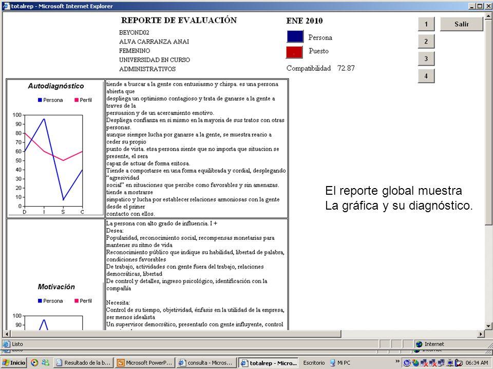 El reporte global muestra