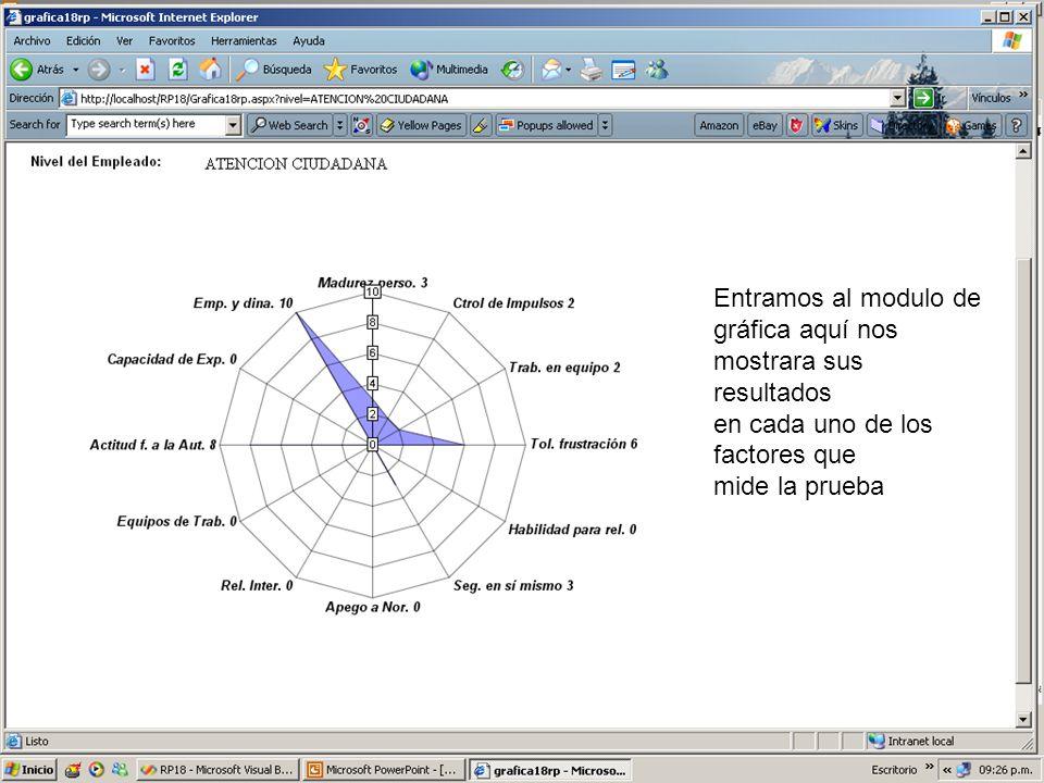 Entramos al modulo de gráfica aquí nos mostrara sus resultados