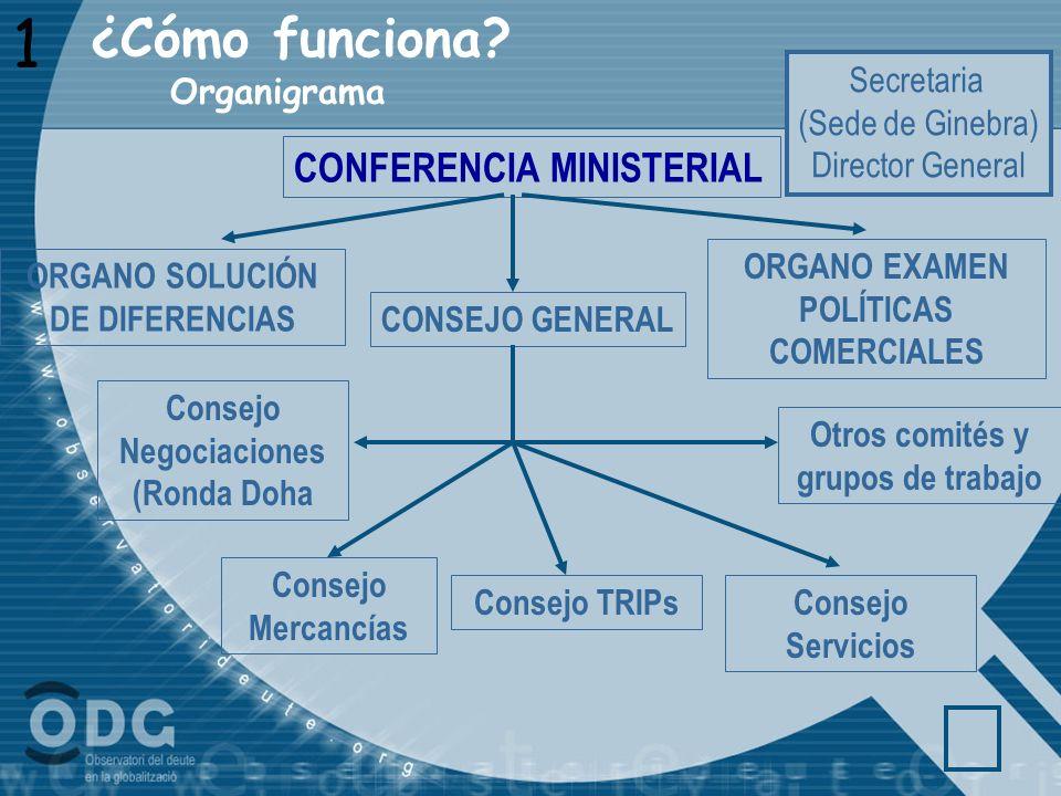 1 ¿Cómo funciona CONFERENCIA MINISTERIAL Secretaria (Sede de Ginebra)