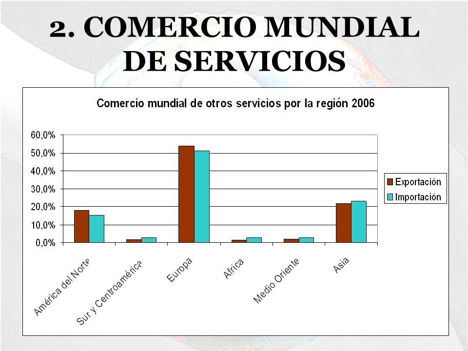 2. COMERCIO MUNDIAL DE SERVICIOS