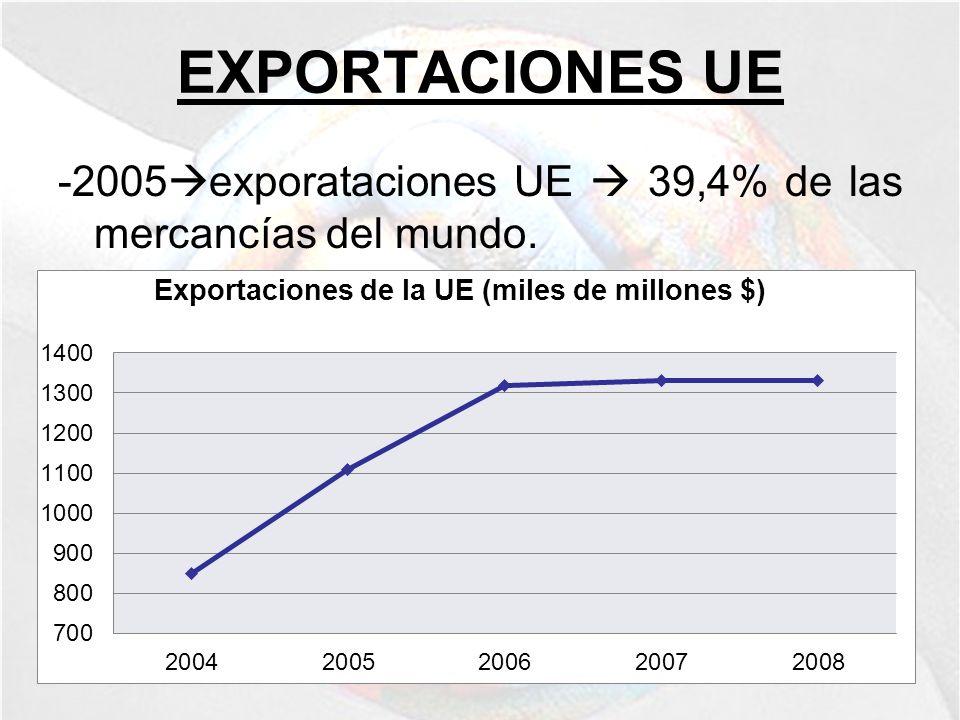 EXPORTACIONES UE -2005exporataciones UE  39,4% de las mercancías del mundo.
