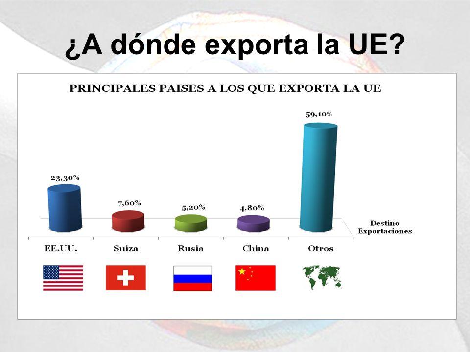 ¿A dónde exporta la UE
