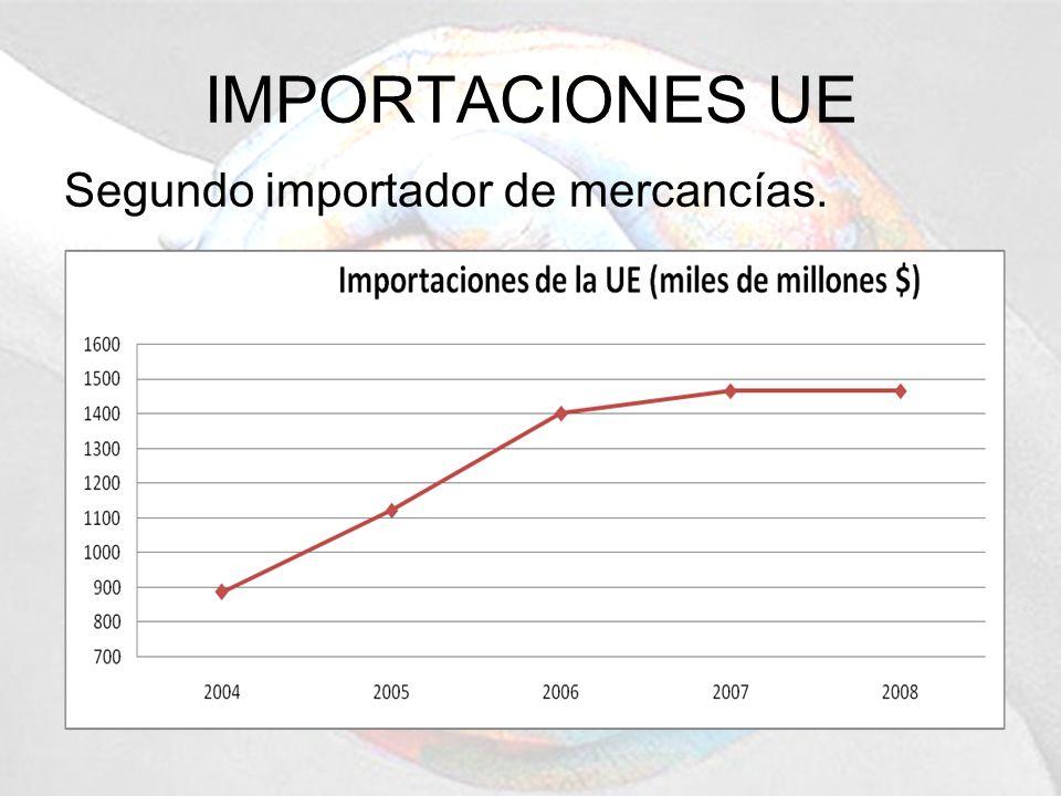 IMPORTACIONES UE Segundo importador de mercancías.