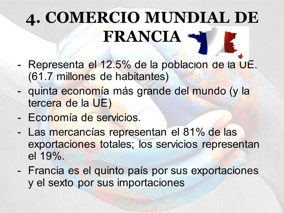 4. COMERCIO MUNDIAL DE FRANCIA