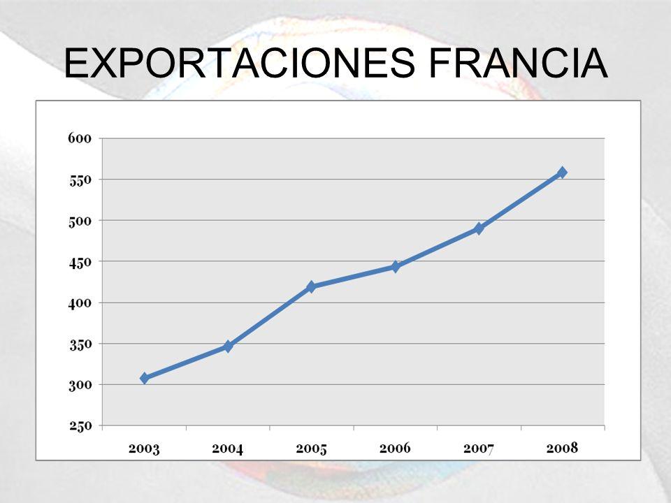 EXPORTACIONES FRANCIA