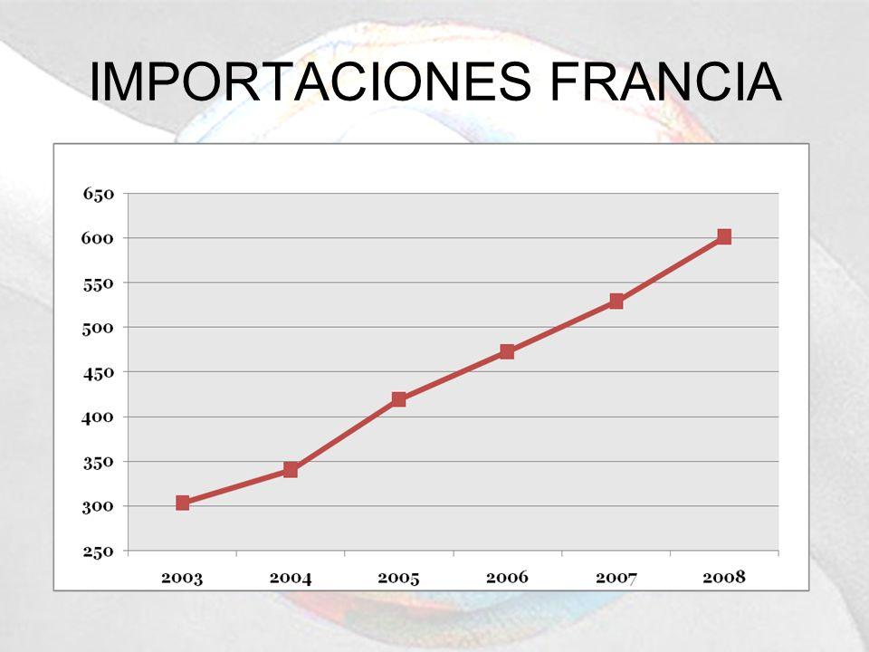 IMPORTACIONES FRANCIA