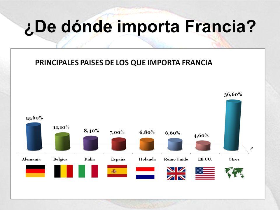 ¿De dónde importa Francia