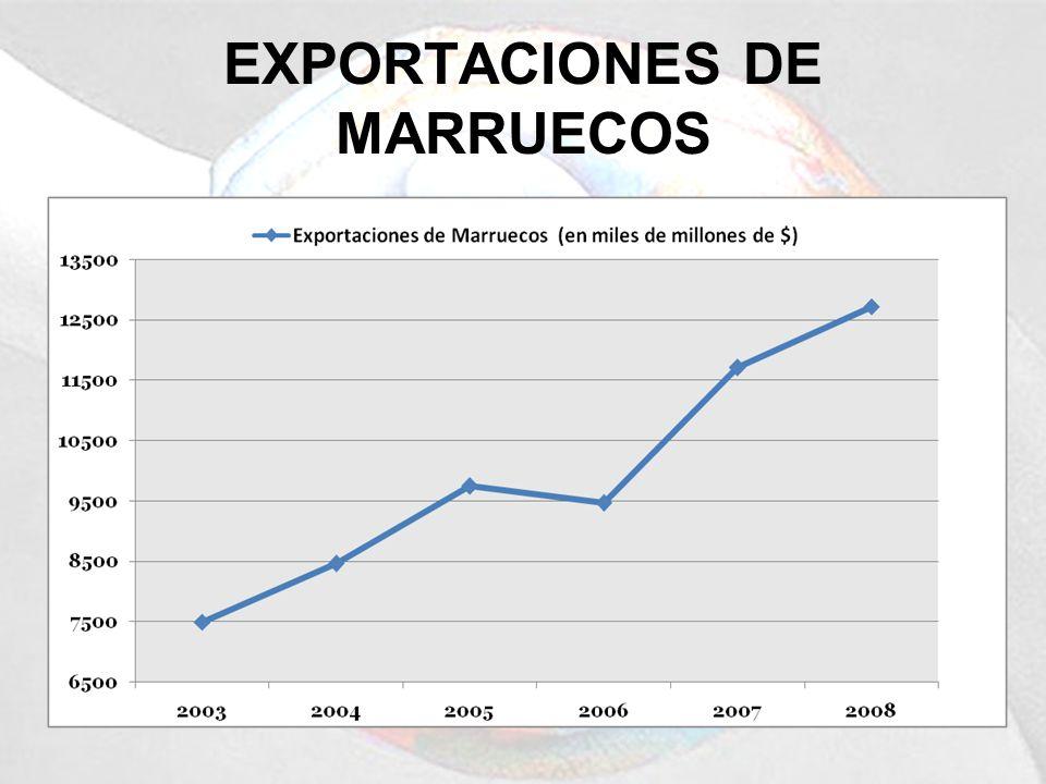 EXPORTACIONES DE MARRUECOS