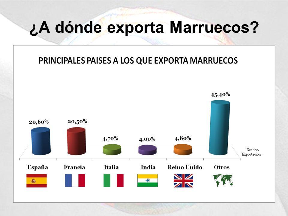 ¿A dónde exporta Marruecos