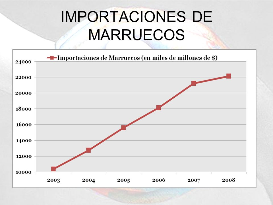 IMPORTACIONES DE MARRUECOS