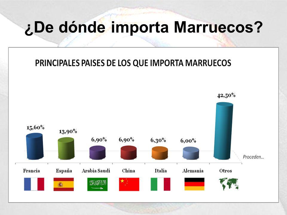 ¿De dónde importa Marruecos