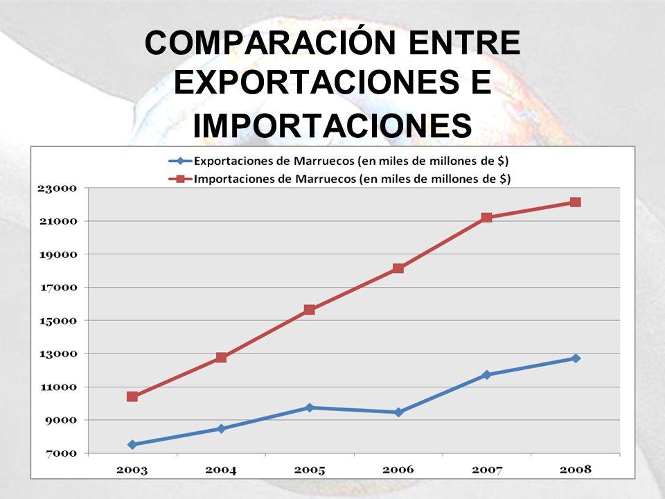 COMPARACIÓN ENTRE EXPORTACIONES E IMPORTACIONES
