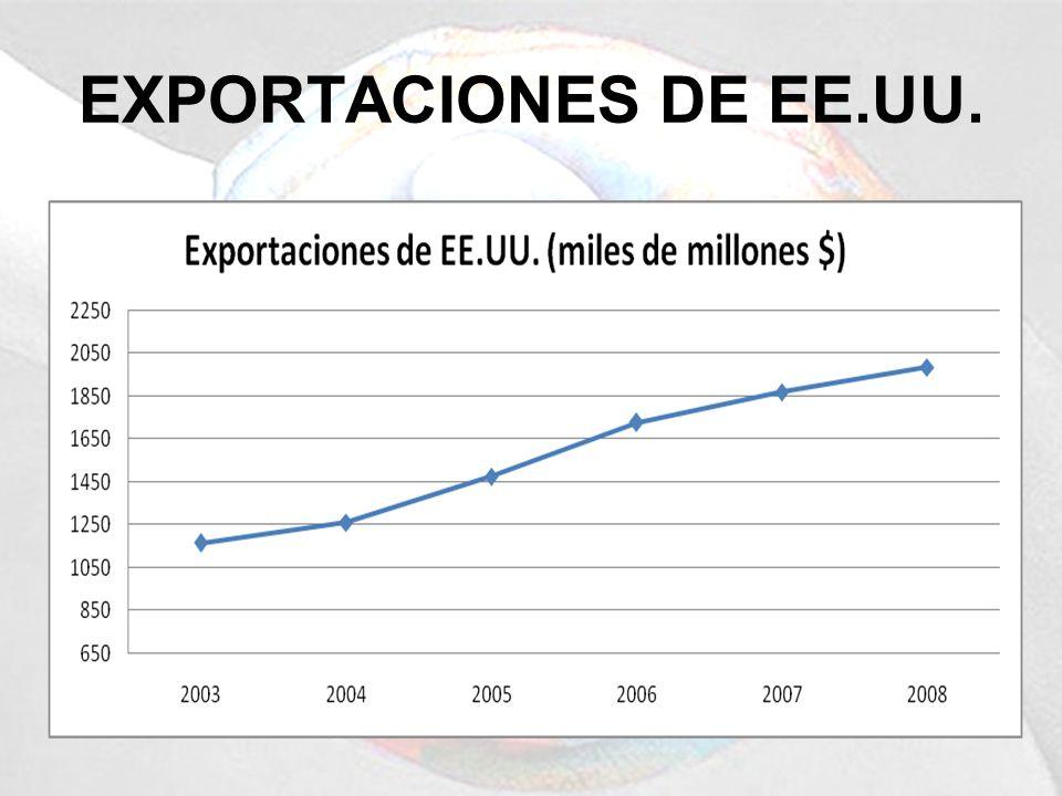 EXPORTACIONES DE EE.UU.