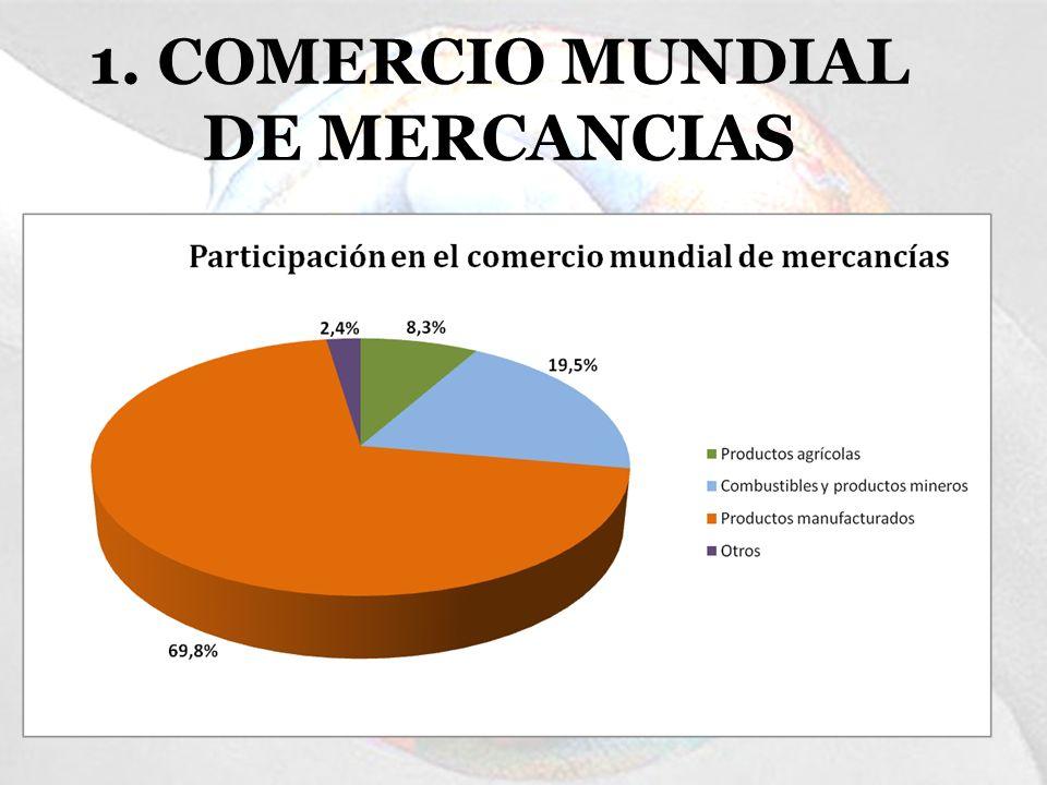 1. COMERCIO MUNDIAL DE MERCANCIAS