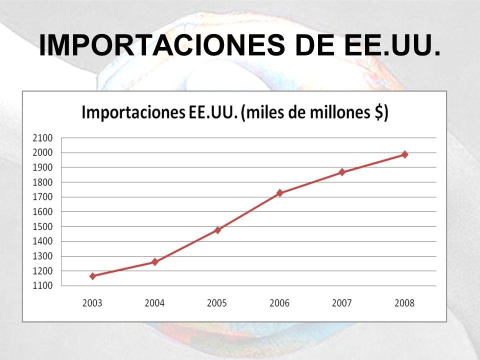 IMPORTACIONES DE EE.UU.
