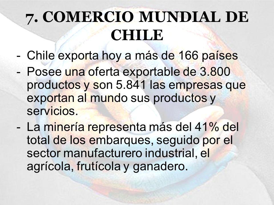 7. COMERCIO MUNDIAL DE CHILE