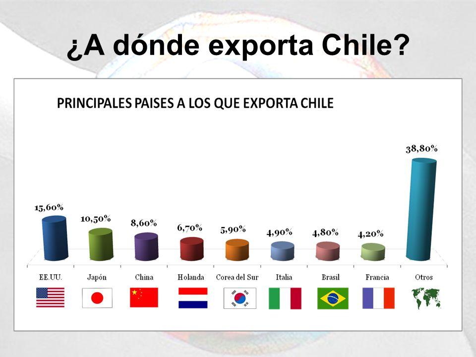 ¿A dónde exporta Chile