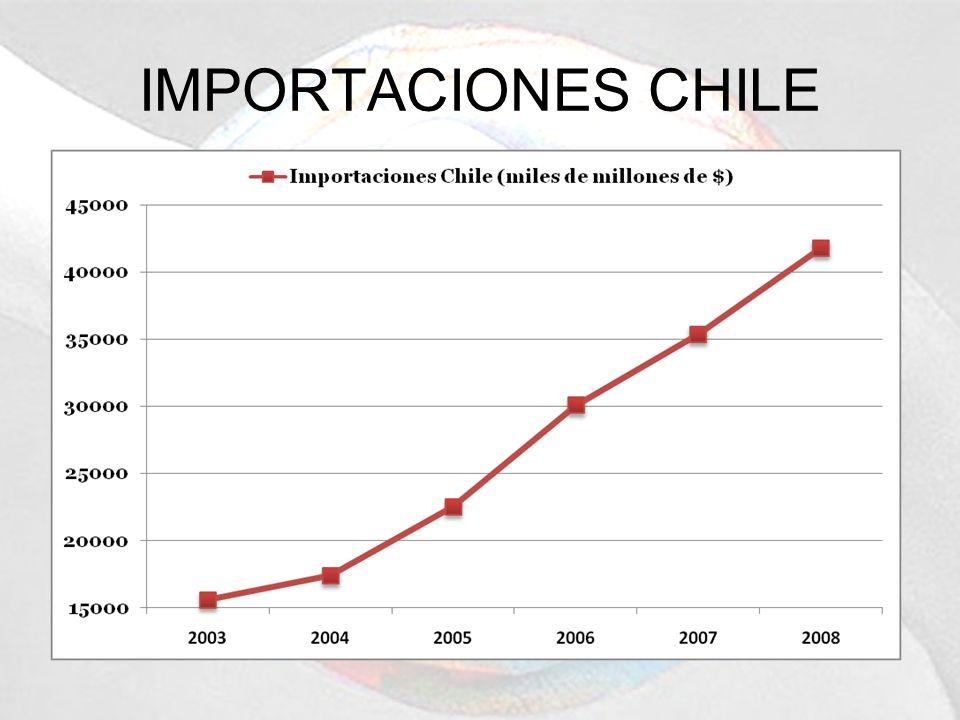IMPORTACIONES CHILE