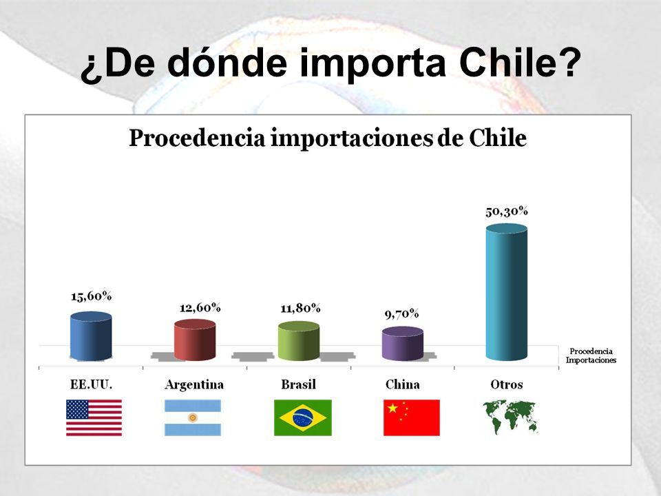 ¿De dónde importa Chile