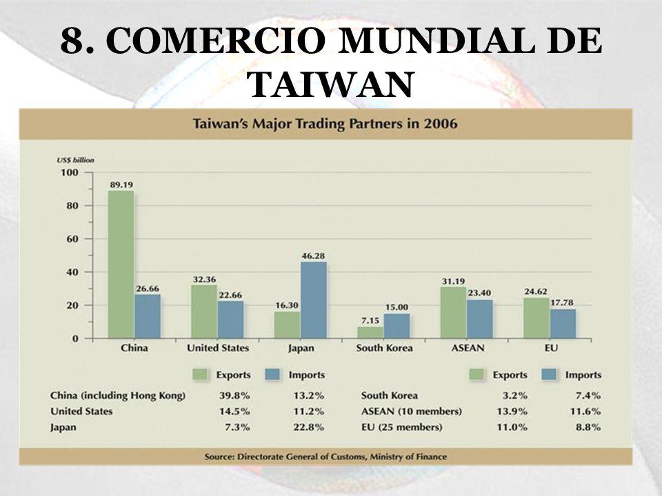 8. COMERCIO MUNDIAL DE TAIWAN