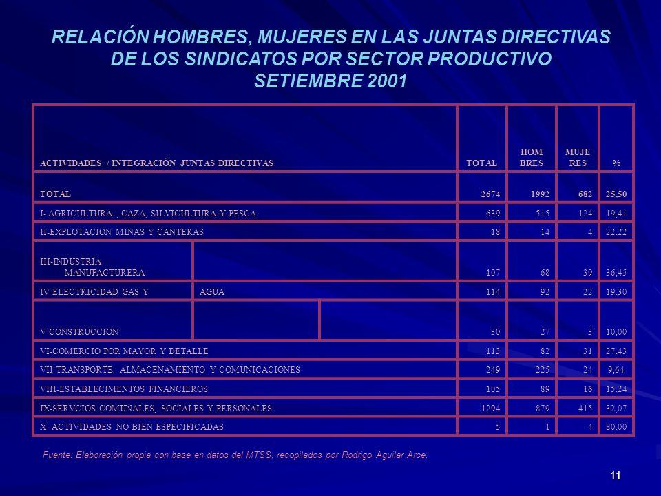 RELACIÓN HOMBRES, MUJERES EN LAS JUNTAS DIRECTIVAS DE LOS SINDICATOS POR SECTOR PRODUCTIVO