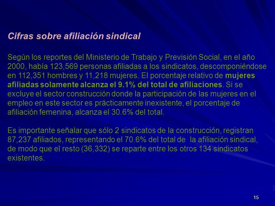 Cifras sobre afiliación sindical