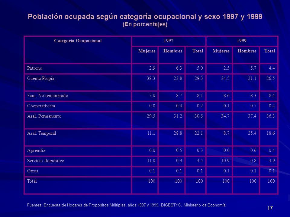 Población ocupada según categoría ocupacional y sexo 1997 y 1999