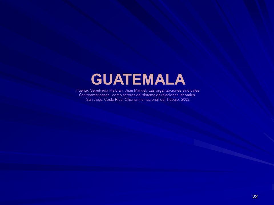 GUATEMALA Fuente: Sepúlveda Malbrán, Juan Manuel: Las organizaciones sindicales. Centroamericanas como actores del sistema de relaciones laborales.