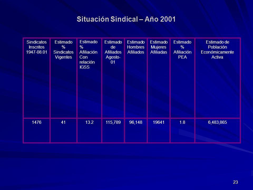 Situación Sindical – Año 2001