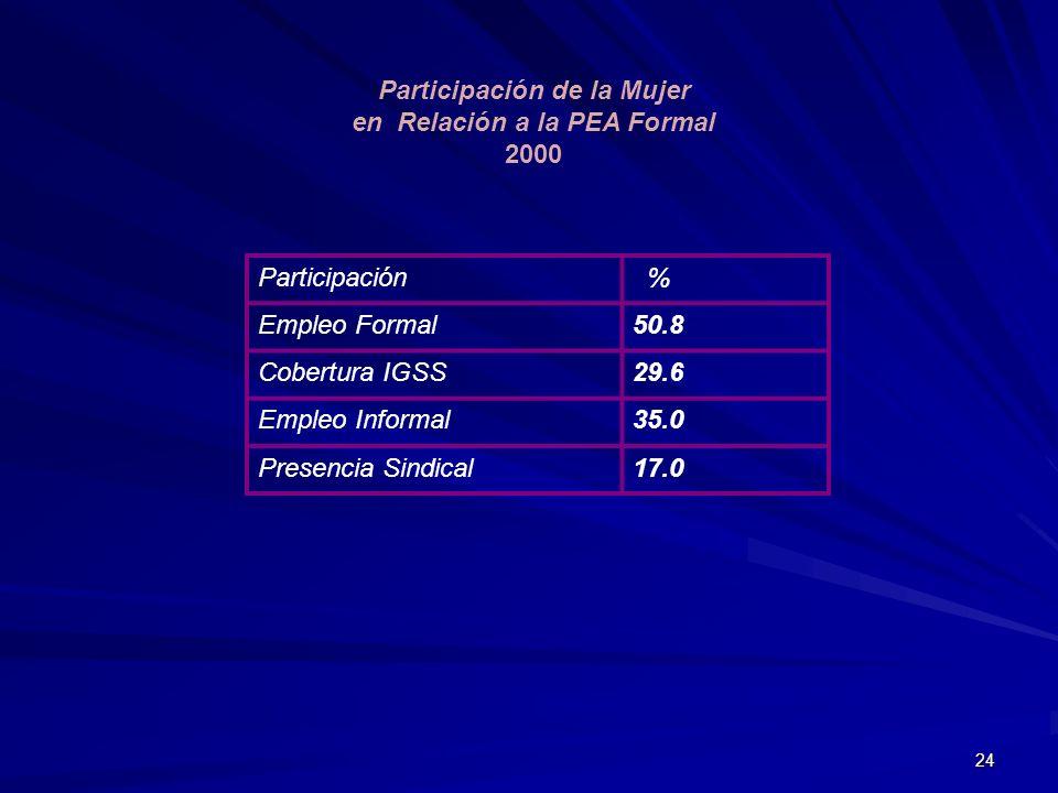 Participación de la Mujer en Relación a la PEA Formal 2000