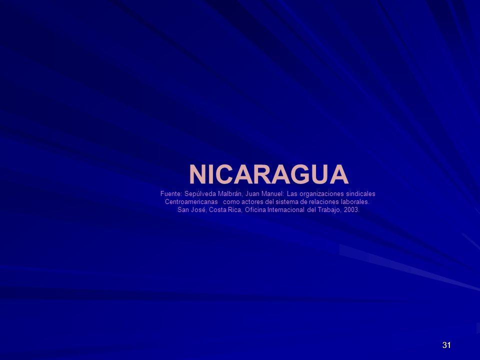 NICARAGUA Fuente: Sepúlveda Malbrán, Juan Manuel: Las organizaciones sindicales. Centroamericanas como actores del sistema de relaciones laborales.