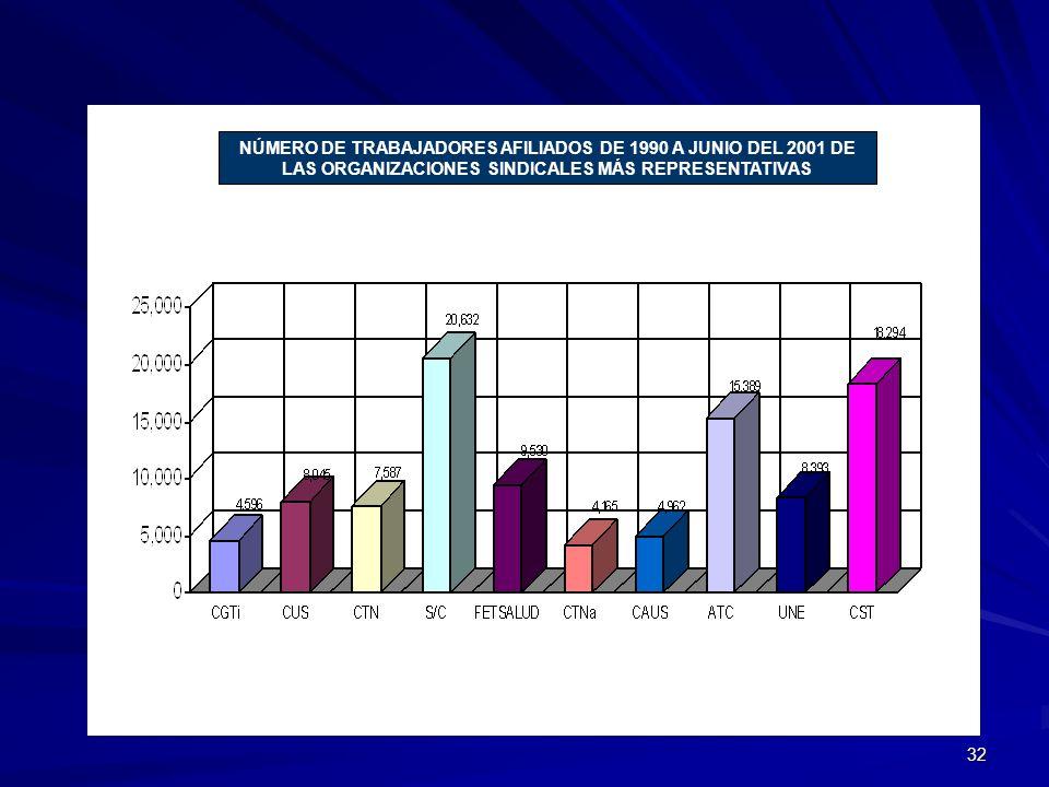 NÚMERO DE TRABAJADORES AFILIADOS DE 1990 A JUNIO DEL 2001 DE LAS ORGANIZACIONES SINDICALES MÁS REPRESENTATIVAS