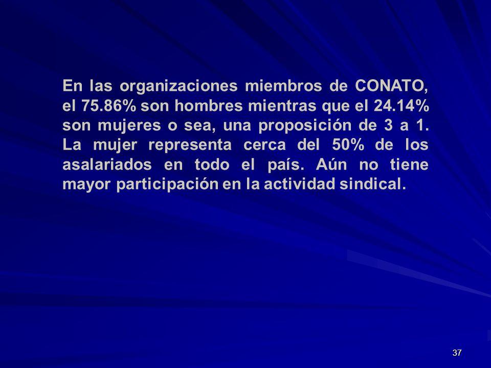 En las organizaciones miembros de CONATO, el 75