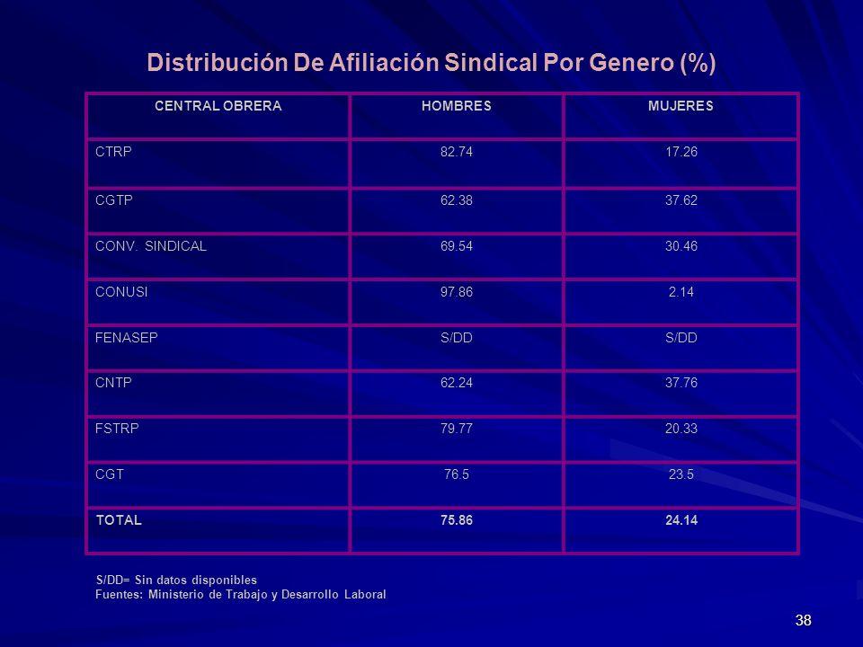 Distribución De Afiliación Sindical Por Genero (%)
