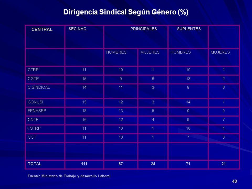 Dirigencia Sindical Según Género (%)