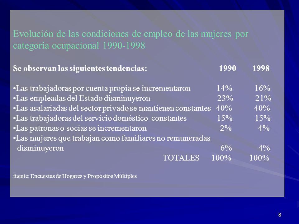 Evolución de las condiciones de empleo de las mujeres por