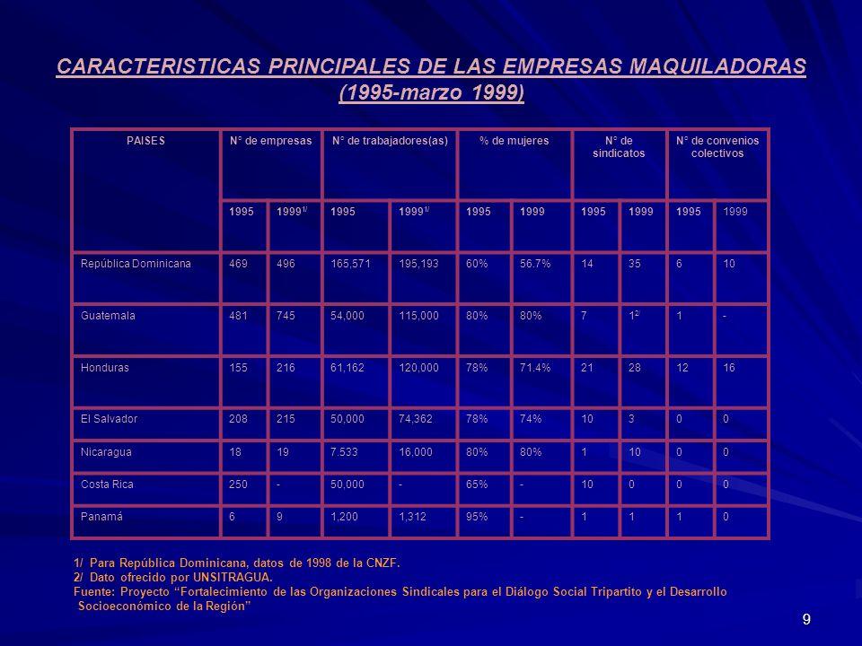 CARACTERISTICAS PRINCIPALES DE LAS EMPRESAS MAQUILADORAS