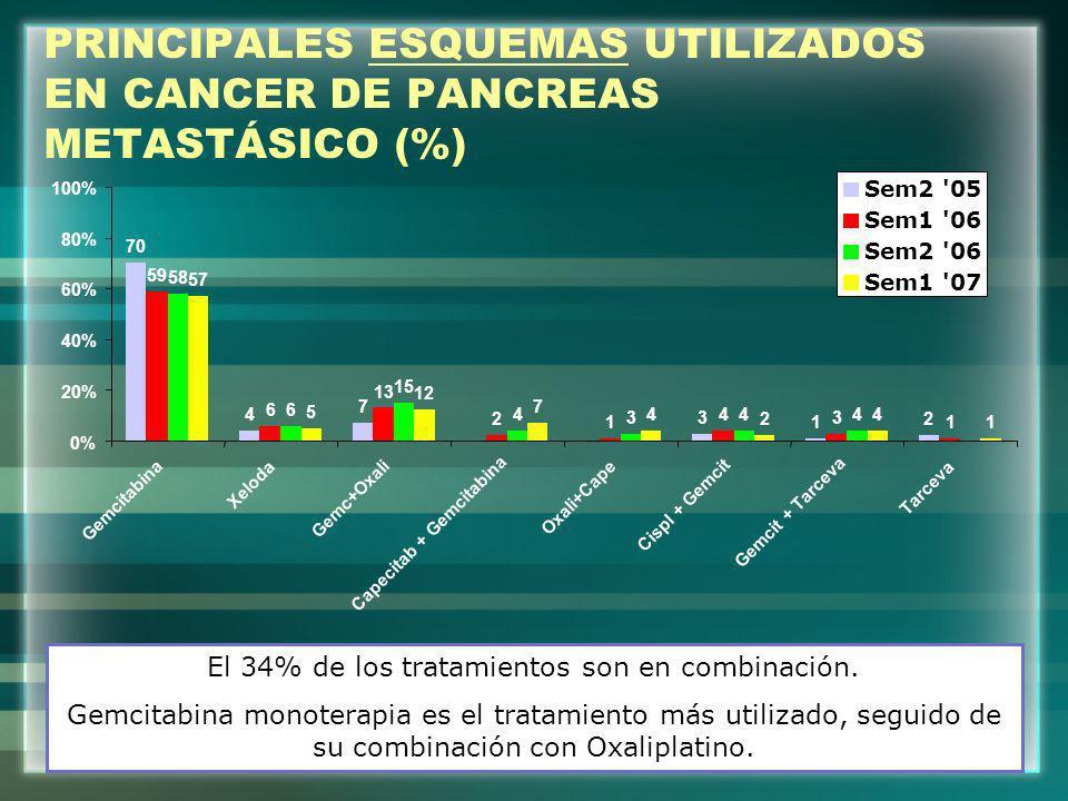 PRINCIPALES ESQUEMAS UTILIZADOS EN CANCER DE PANCREAS METASTÁSICO (%)