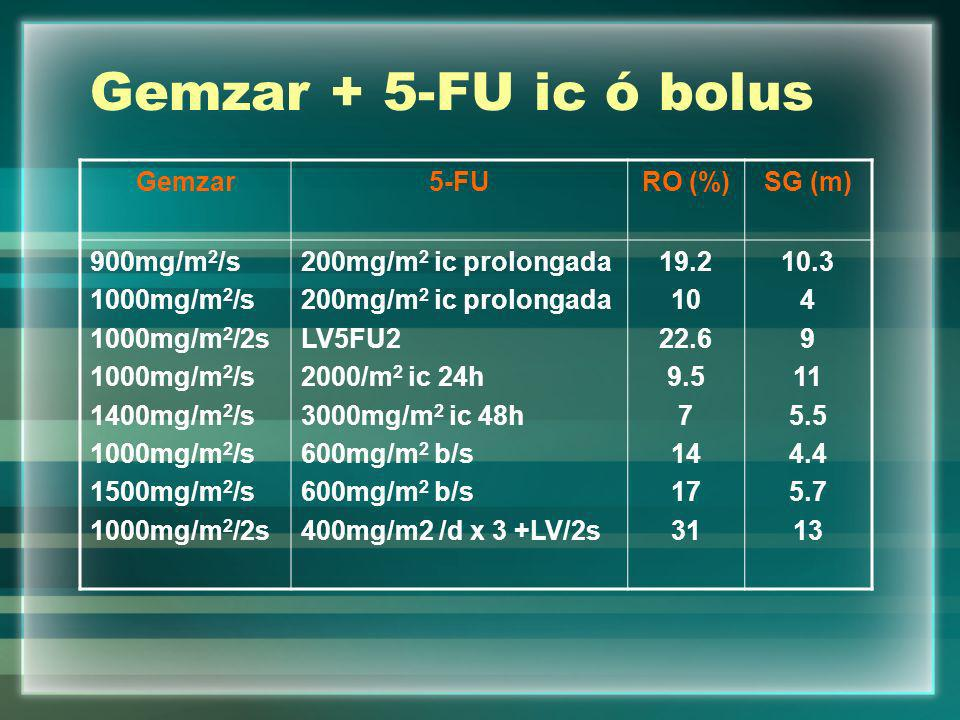 Gemzar + 5-FU ic ó bolus Gemzar 5-FU RO (%) SG (m) 900mg/m2/s