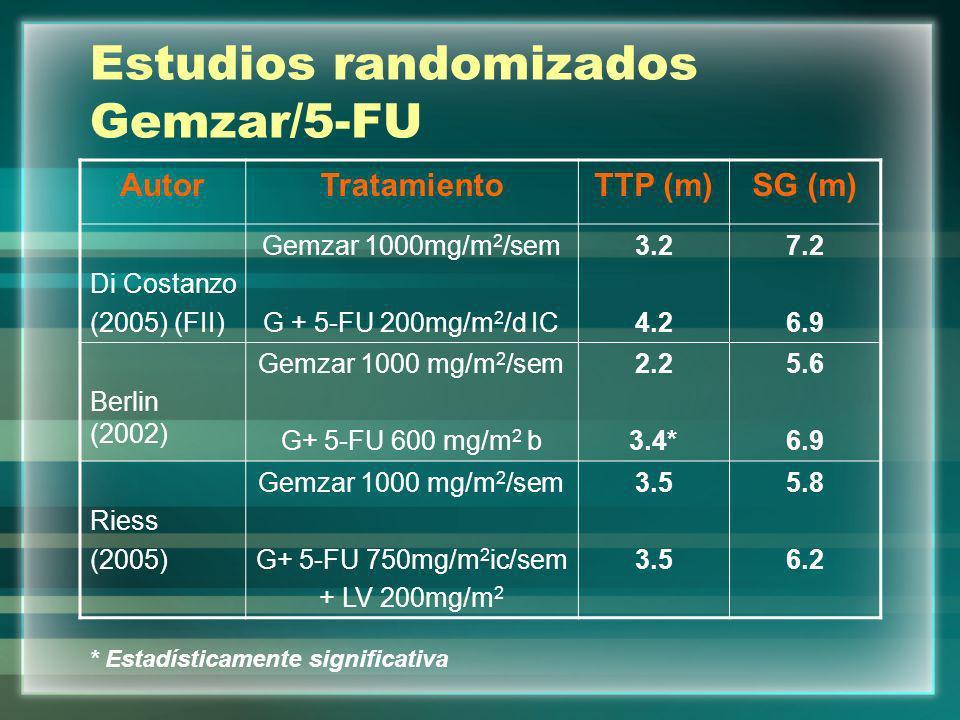 Estudios randomizados Gemzar/5-FU