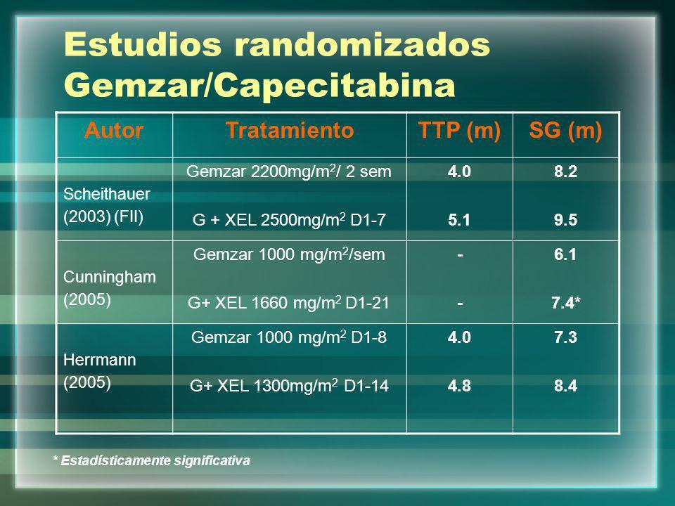 Estudios randomizados Gemzar/Capecitabina