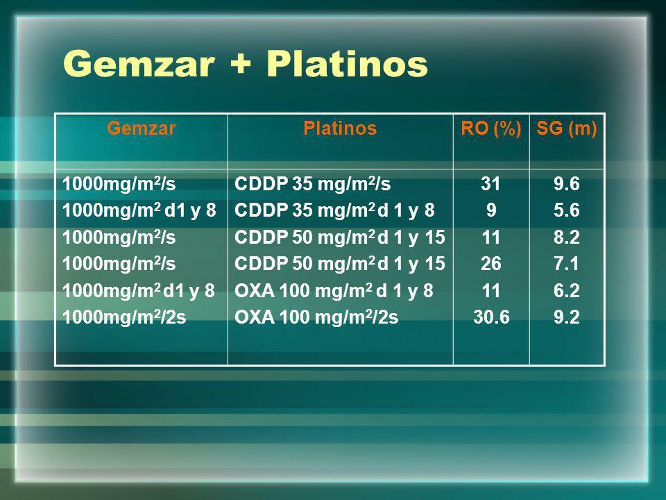 Gemzar + Platinos Gemzar Platinos RO (%) SG (m) 1000mg/m2/s