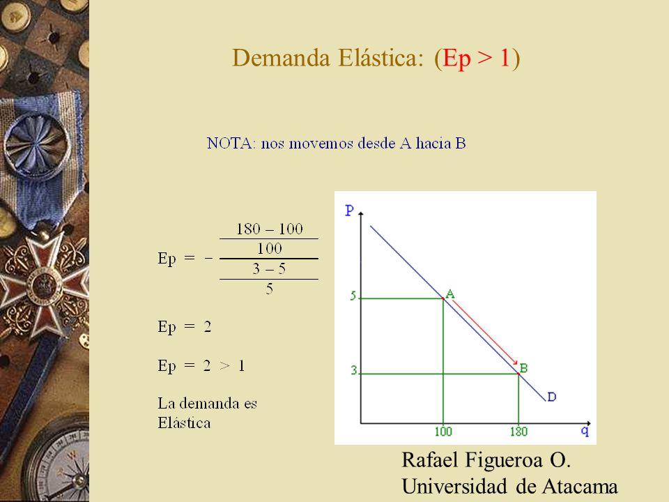 Demanda Elástica: (Ep > 1)